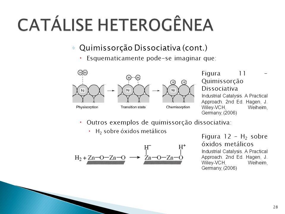 CATÁLISE HETEROGÊNEA Quimissorção Dissociativa (cont.)