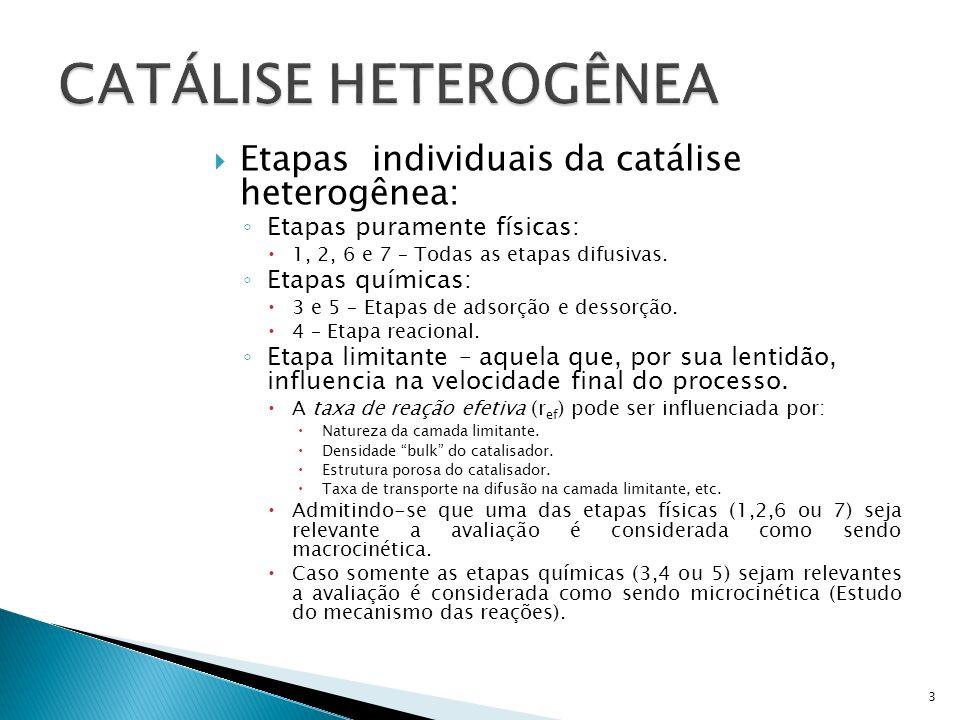 CATÁLISE HETEROGÊNEA Etapas individuais da catálise heterogênea: