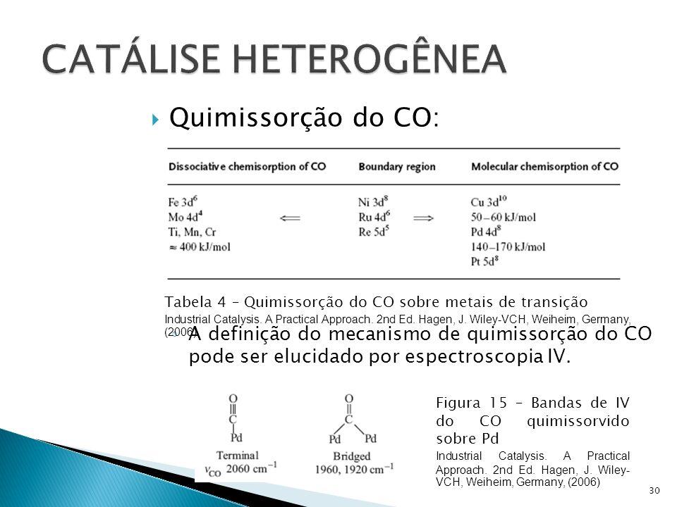 CATÁLISE HETEROGÊNEA Quimissorção do CO: