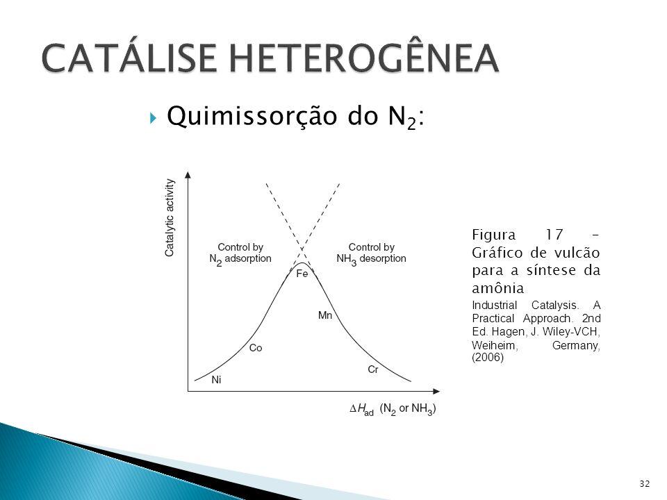 CATÁLISE HETEROGÊNEA Quimissorção do N2:
