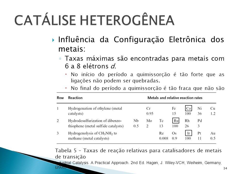 CATÁLISE HETEROGÊNEA Influência da Configuração Eletrônica dos metais: