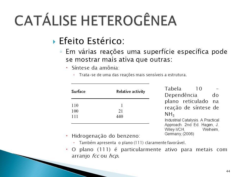 CATÁLISE HETEROGÊNEA Efeito Estérico: