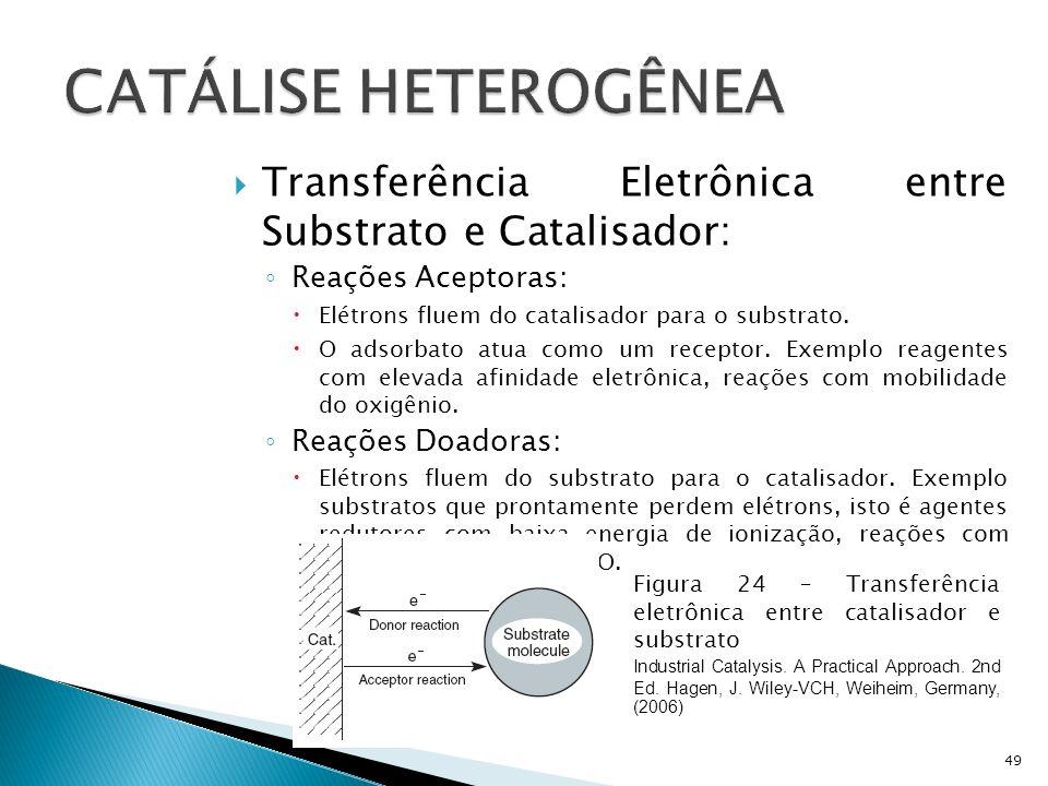 CATÁLISE HETEROGÊNEA Transferência Eletrônica entre Substrato e Catalisador: Reações Aceptoras: Elétrons fluem do catalisador para o substrato.