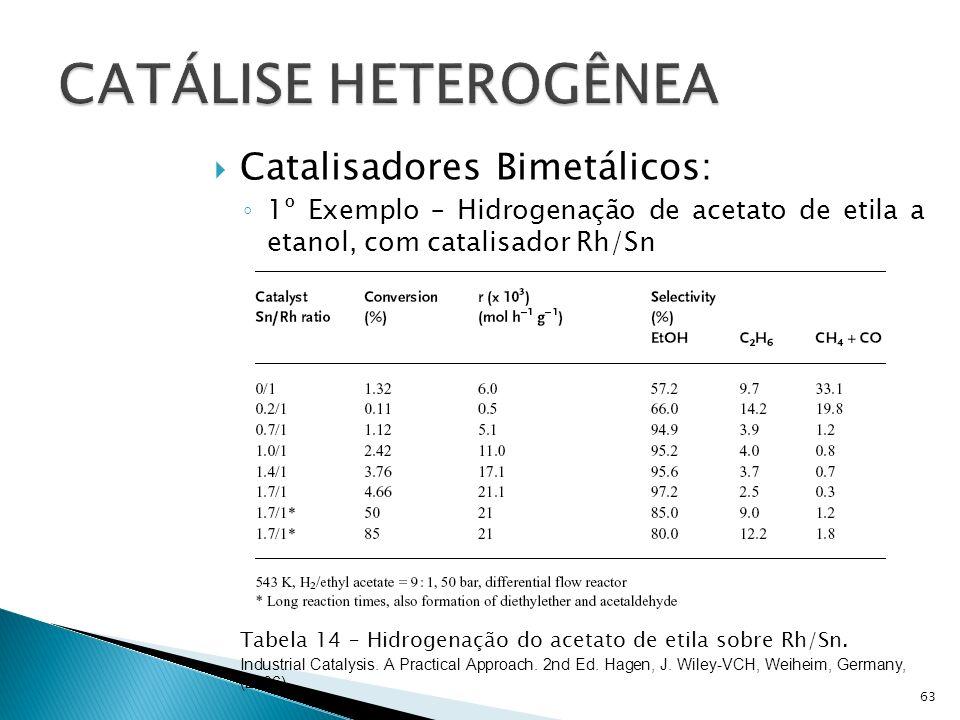 CATÁLISE HETEROGÊNEA Catalisadores Bimetálicos: