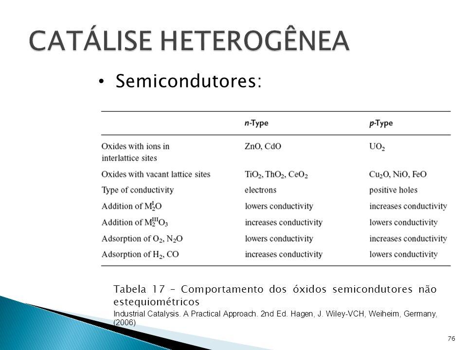 CATÁLISE HETEROGÊNEA Semicondutores: