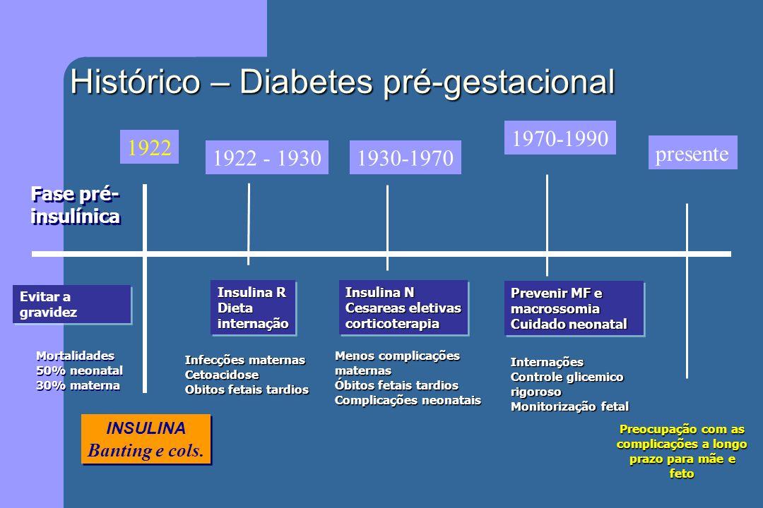 Histórico – Diabetes pré-gestacional