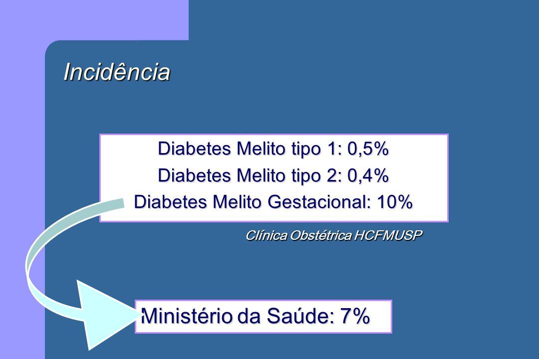 Incidência Ministério da Saúde: 7% Diabetes Melito tipo 1: 0,5%