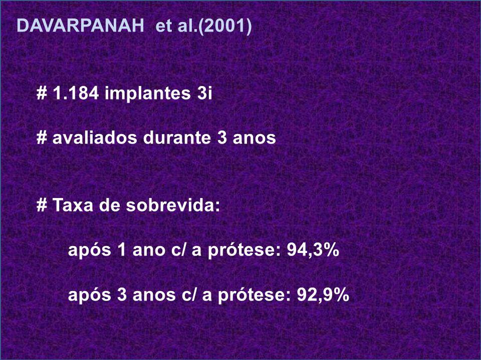 DAVARPANAH et al.(2001) # 1.184 implantes 3i. # avaliados durante 3 anos. # Taxa de sobrevida: após 1 ano c/ a prótese: 94,3%