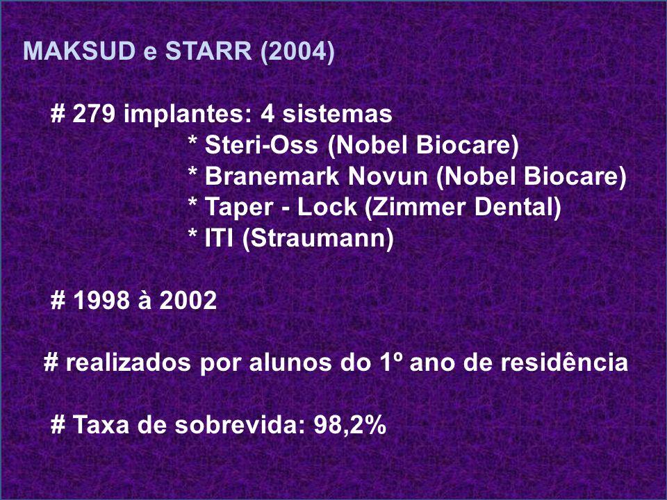 MAKSUD e STARR (2004) # 279 implantes: 4 sistemas. * Steri-Oss (Nobel Biocare) * Branemark Novun (Nobel Biocare)