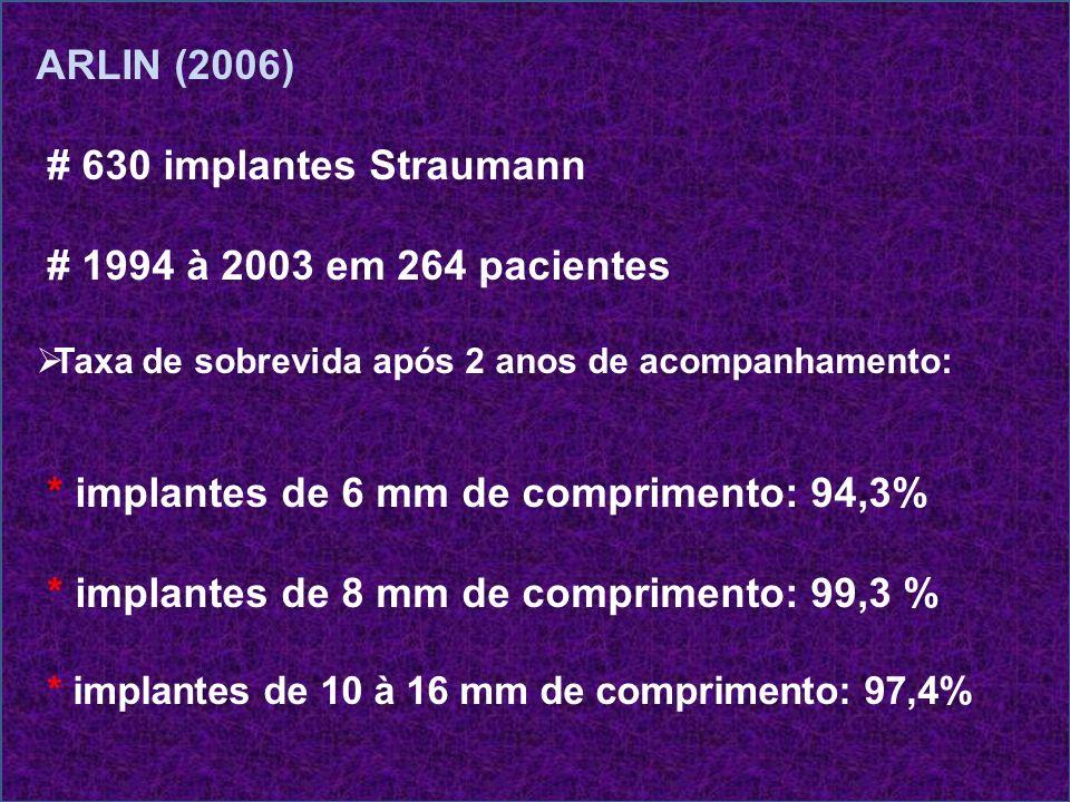 * implantes de 6 mm de comprimento: 94,3%