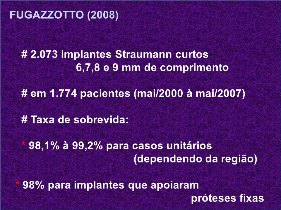 FUGAZZOTTO (2008) # 2.073 implantes Straumann curtos. 6,7,8 e 9 mm de comprimento. # em 1.774 pacientes (mai/2000 à mai/2007)