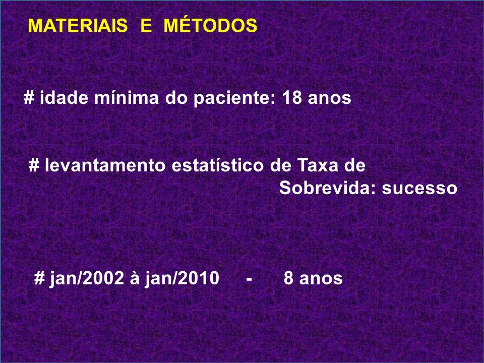 MATERIAIS E MÉTODOS # idade mínima do paciente: 18 anos. # levantamento estatístico de Taxa de. Sobrevida: sucesso.