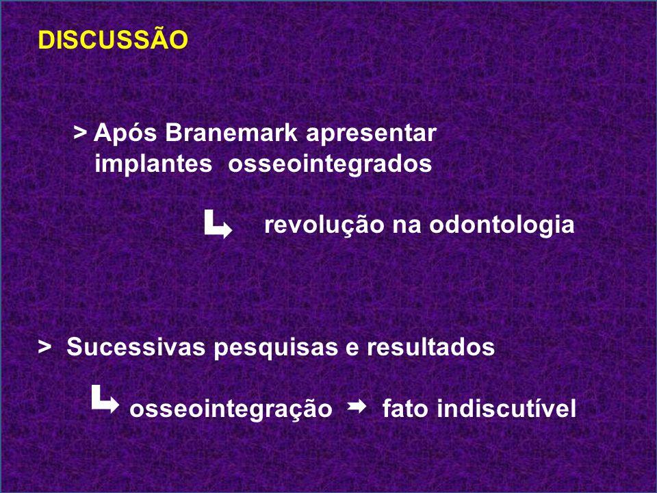 DISCUSSÃO > Após Branemark apresentar. implantes osseointegrados. revolução na odontologia. > Sucessivas pesquisas e resultados.