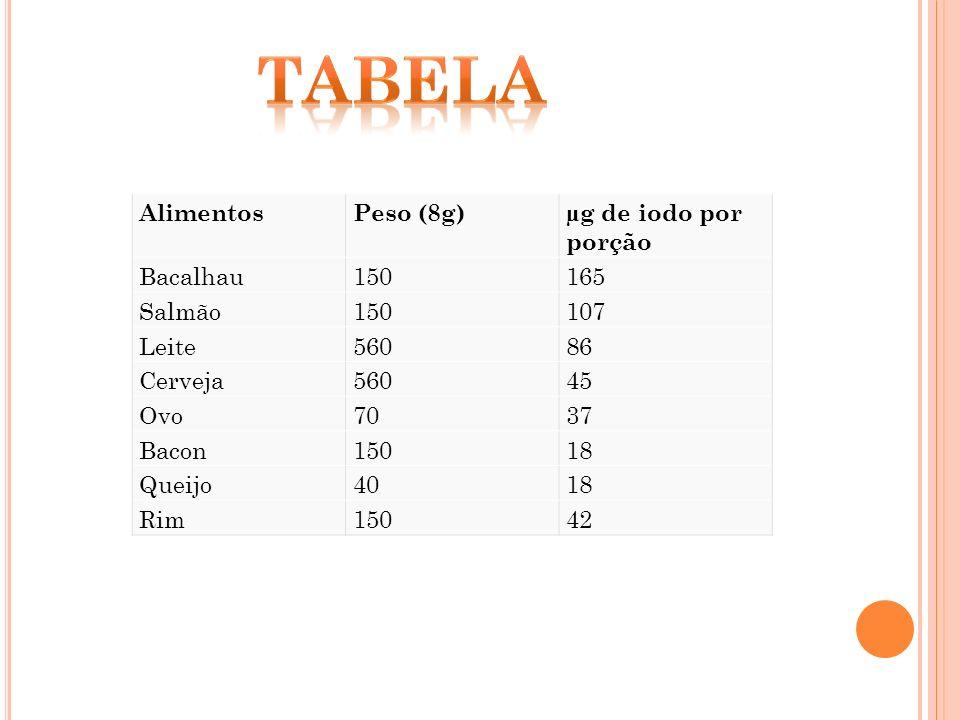 Tabela Alimentos Peso (8g) µg de iodo por porção Bacalhau 150 165