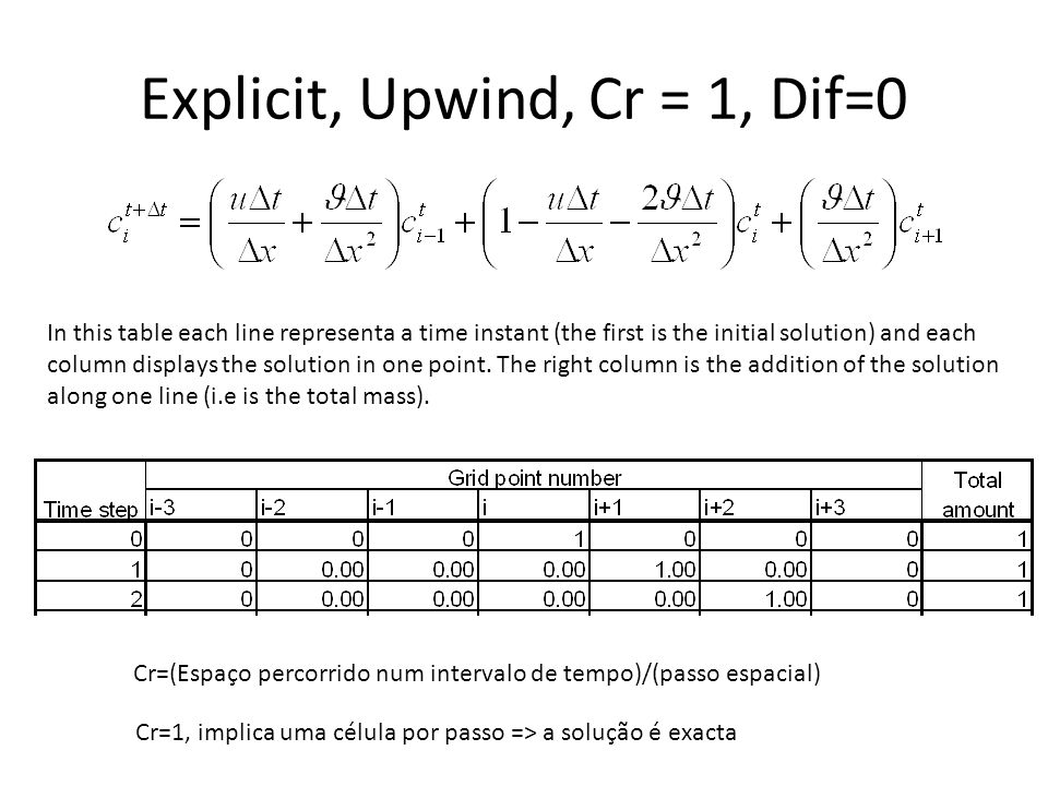 Explicit, Upwind, Cr = 1, Dif=0