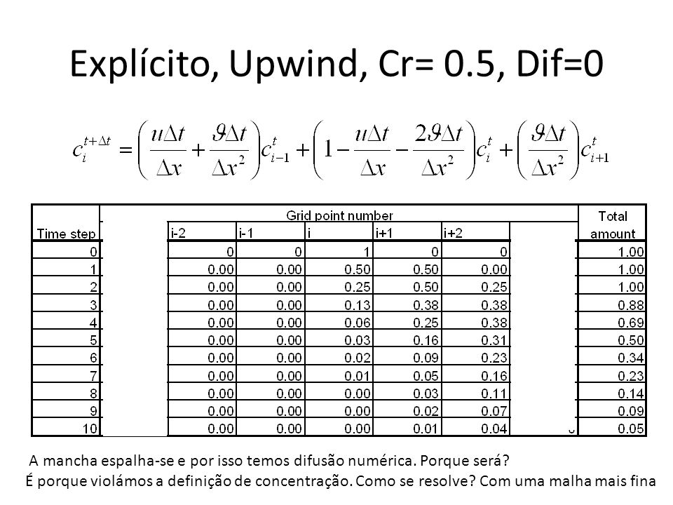 Explícito, Upwind, Cr= 0.5, Dif=0