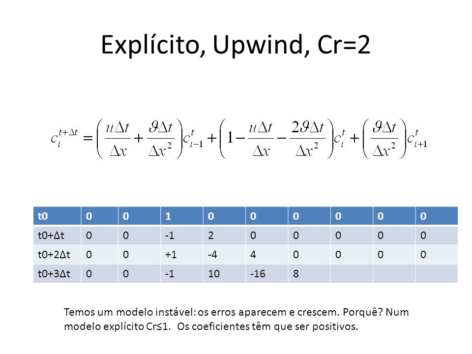 Explícito, Upwind, Cr=2 t0 1 t0+Δt -1 2 t0+2Δt +1 -4 4 t0+3Δt 10 -16 8