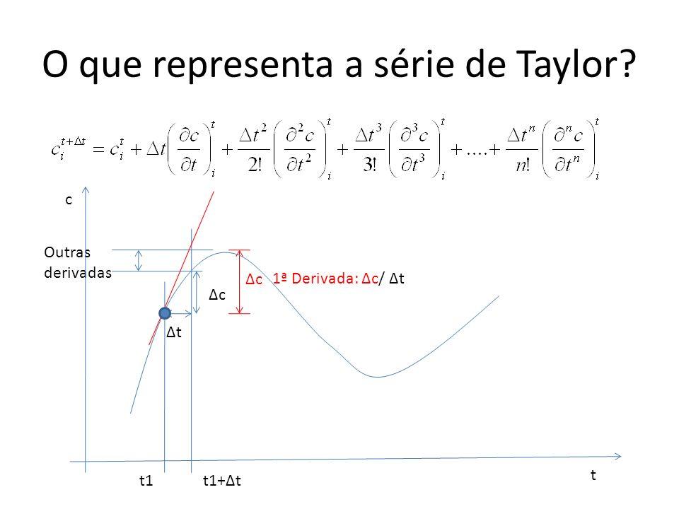 O que representa a série de Taylor