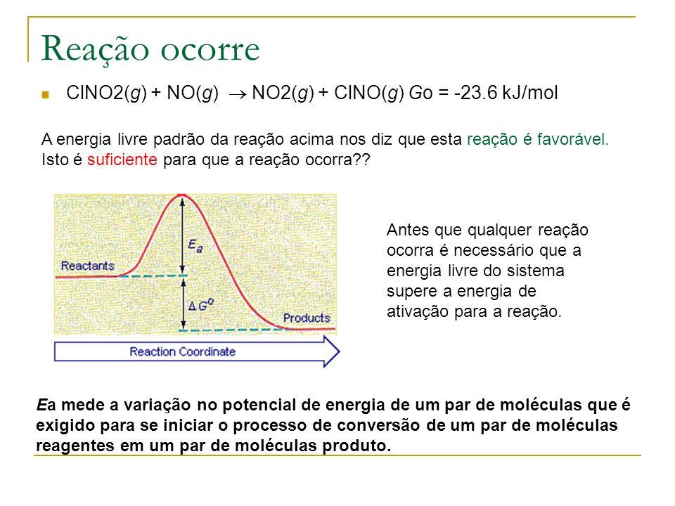 Reação ocorre ClNO2(g) + NO(g)  NO2(g) + ClNO(g) Go = -23.6 kJ/mol