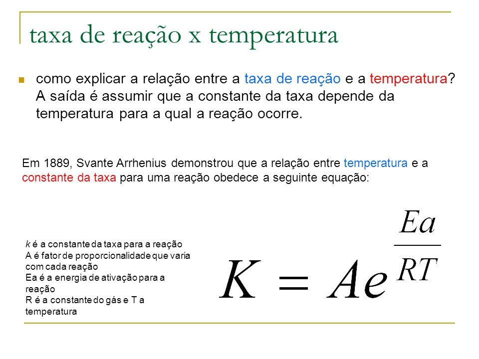 taxa de reação x temperatura