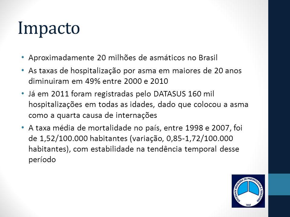 Impacto Aproximadamente 20 milhões de asmáticos no Brasil