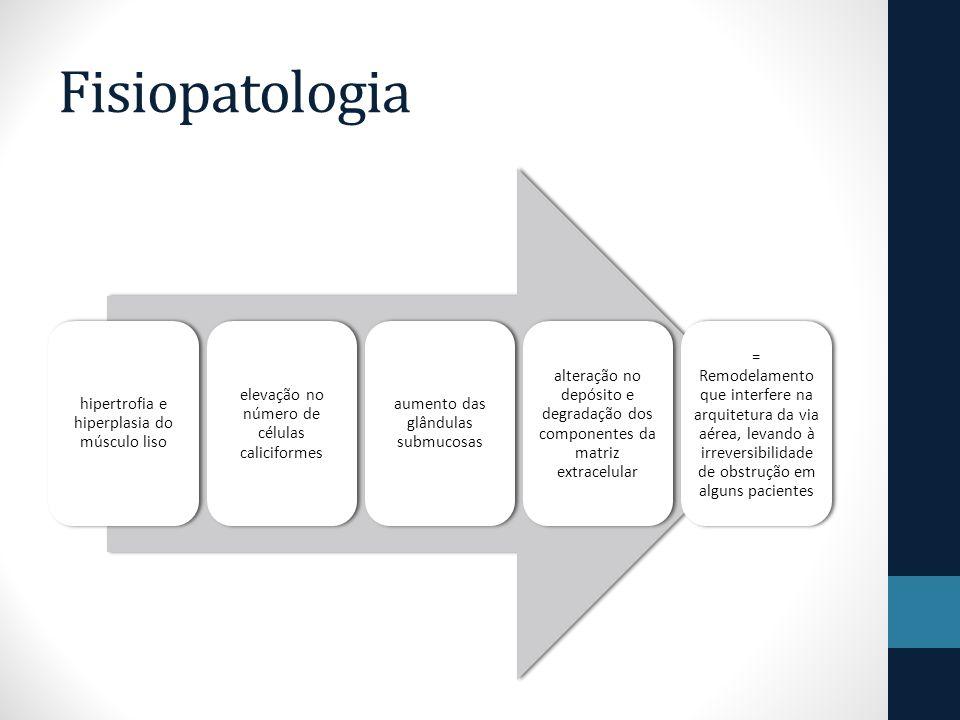 Fisiopatologia hipertrofia e hiperplasia do músculo liso