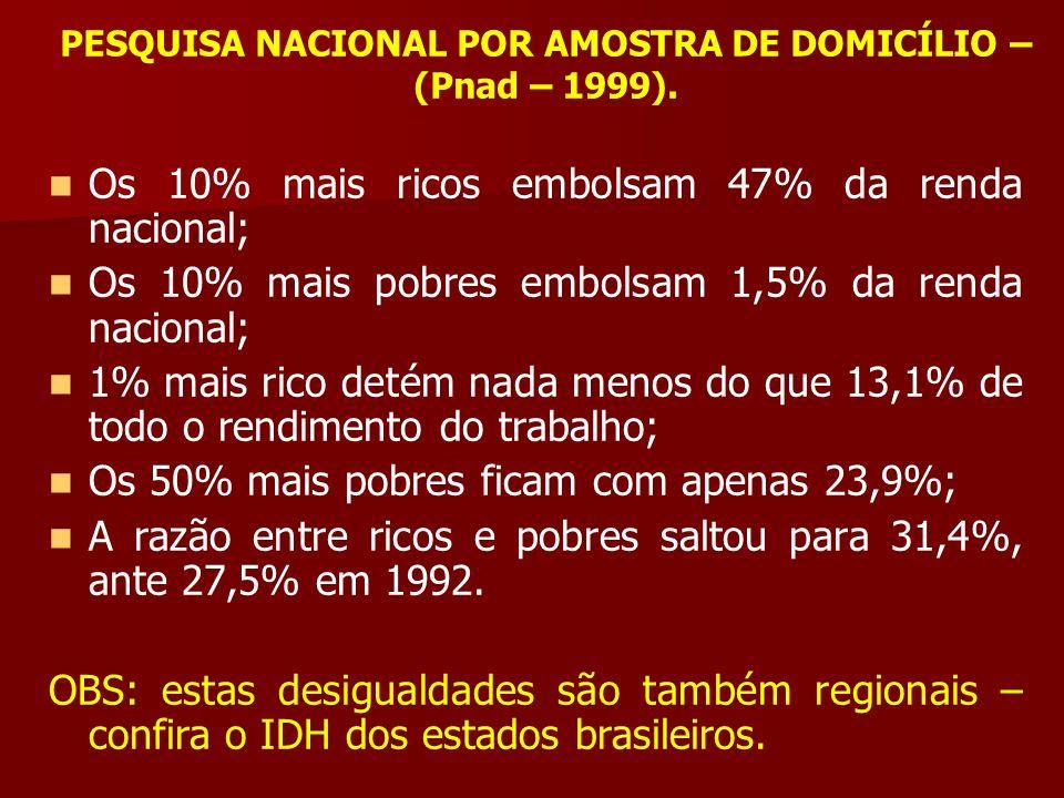 PESQUISA NACIONAL POR AMOSTRA DE DOMICÍLIO – (Pnad – 1999).