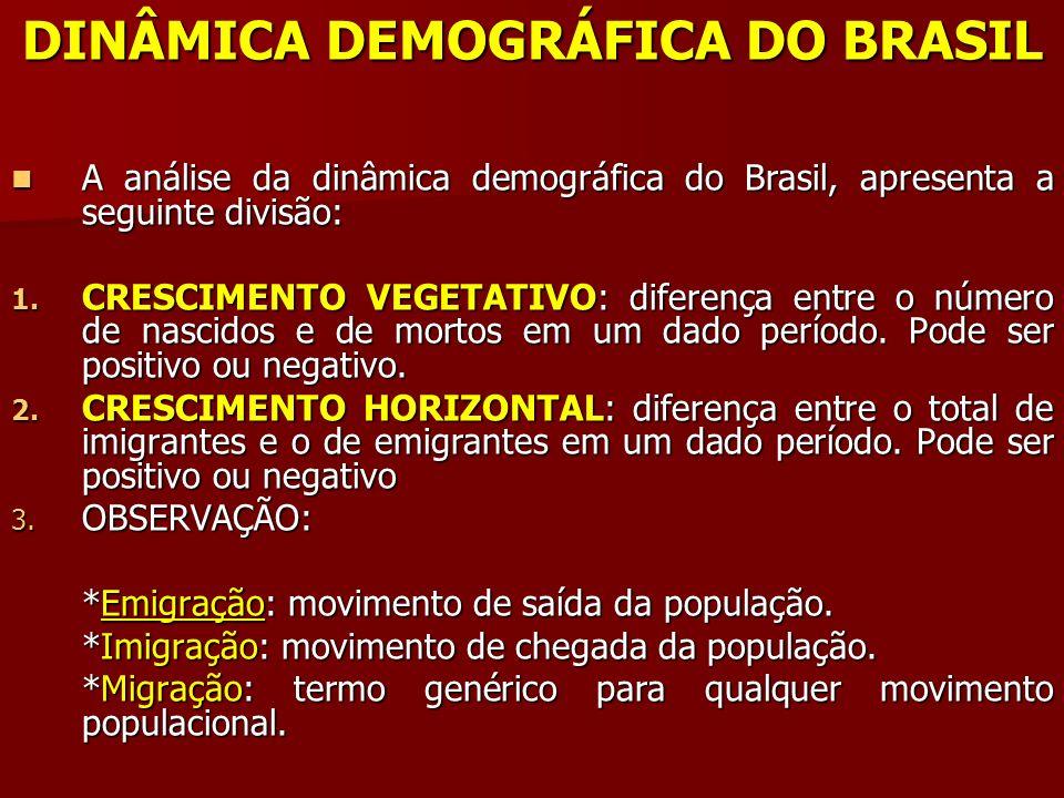 DINÂMICA DEMOGRÁFICA DO BRASIL