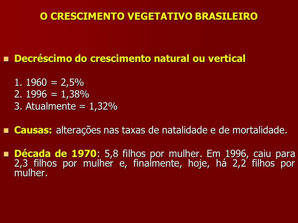 O CRESCIMENTO VEGETATIVO BRASILEIRO