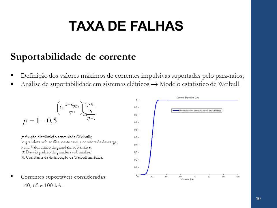 TAXA DE FALHAS Suportabilidade de corrente