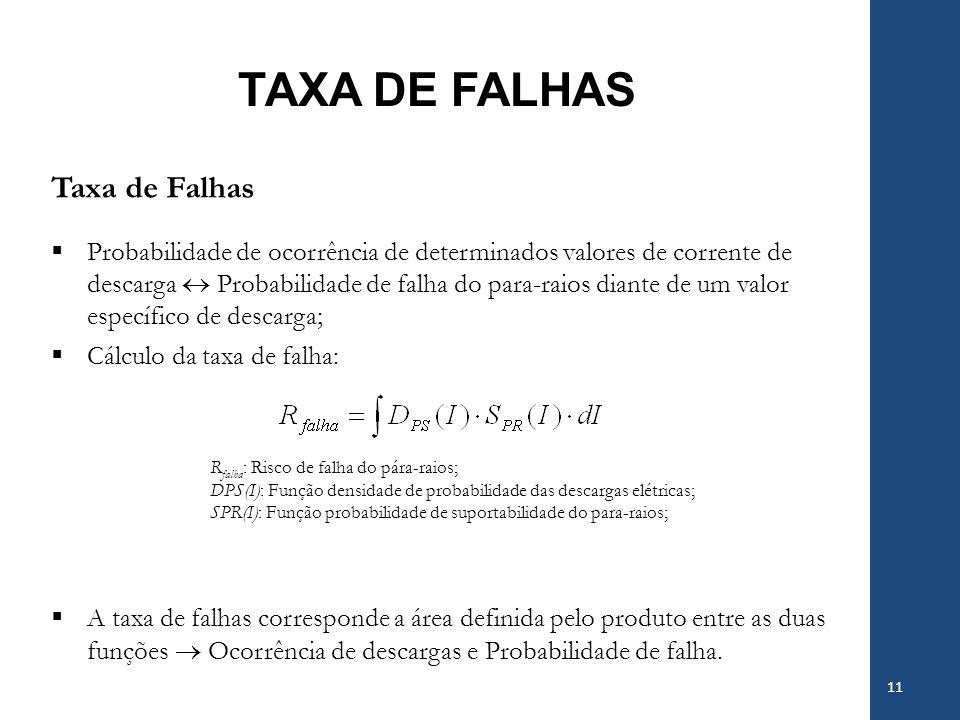 TAXA DE FALHAS Taxa de Falhas
