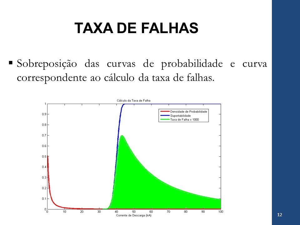TAXA DE FALHAS Sobreposição das curvas de probabilidade e curva correspondente ao cálculo da taxa de falhas.