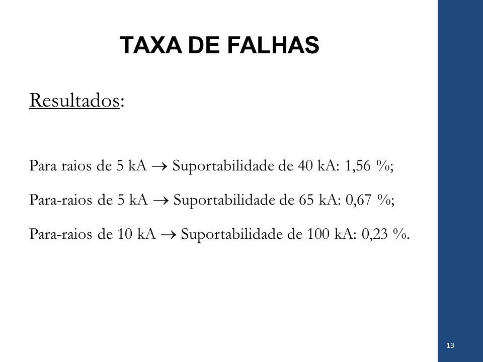TAXA DE FALHAS Resultados: