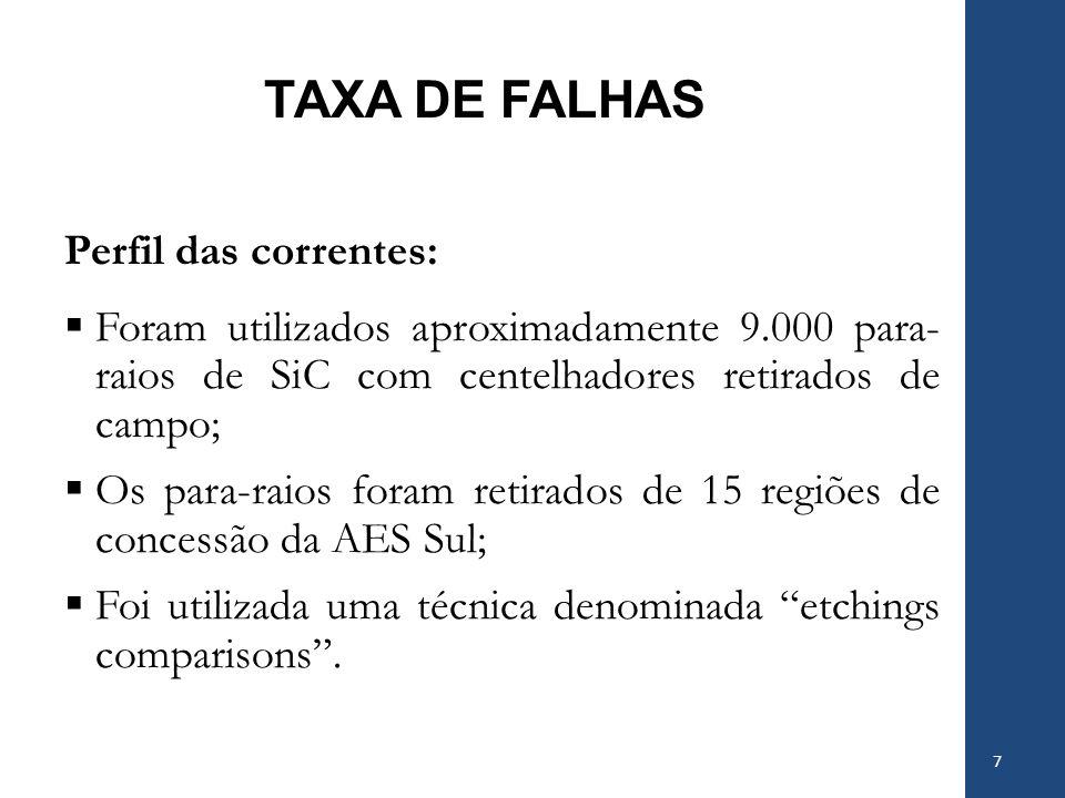 TAXA DE FALHAS Perfil das correntes: