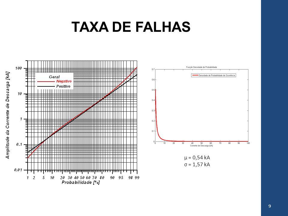 TAXA DE FALHAS µ = 0,54 kA σ = 1,57 kA