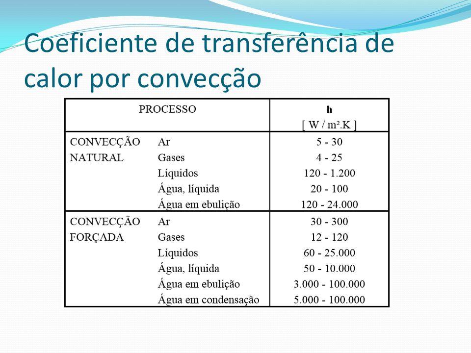 Coeficiente de transferência de calor por convecção