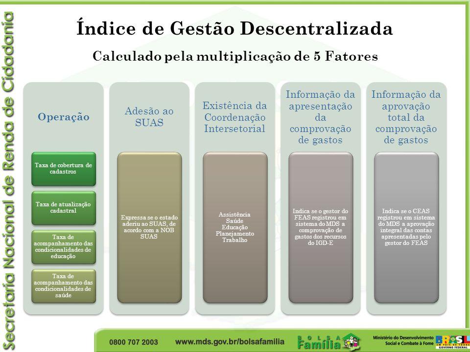 Índice de Gestão Descentralizada Calculado pela multiplicação de 5 Fatores