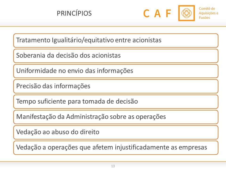 PRINCÍPIOS Tratamento Igualitário/equitativo entre acionistas