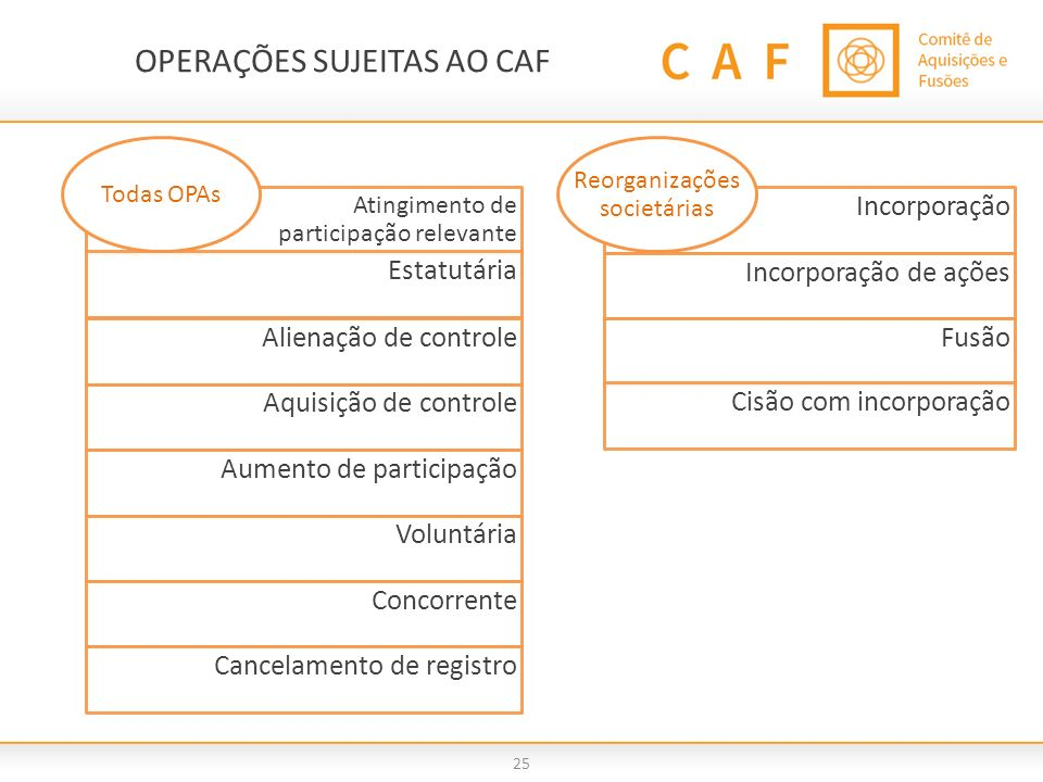 OPERAÇÕES SUJEITAS AO CAF