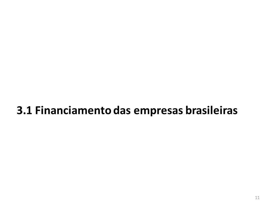 3.1 Financiamento das empresas brasileiras