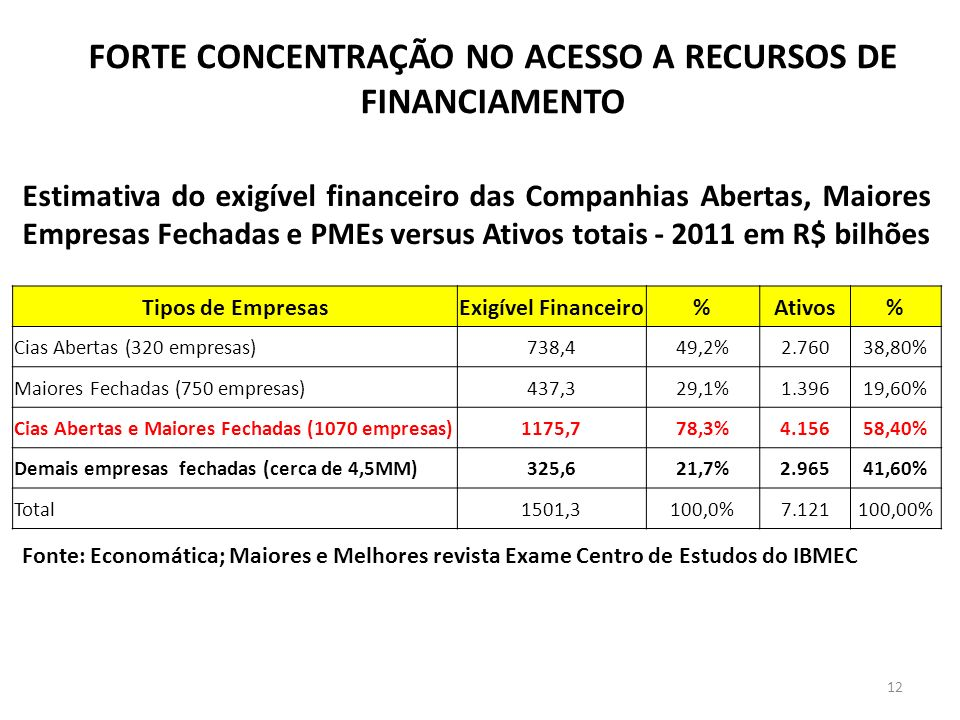 FORTE CONCENTRAÇÃO NO ACESSO A RECURSOS DE FINANCIAMENTO