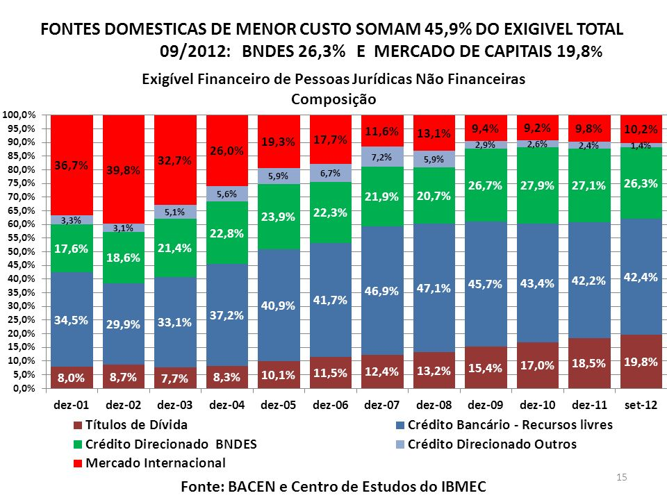 FONTES DOMESTICAS DE MENOR CUSTO SOMAM 45,9% DO EXIGIVEL TOTAL