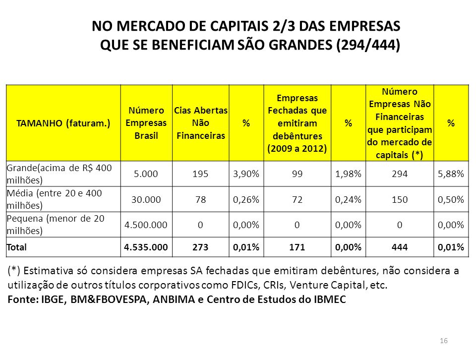 NO MERCADO DE CAPITAIS 2/3 DAS EMPRESAS