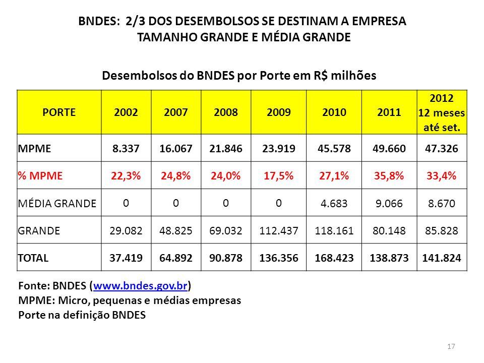 BNDES: 2/3 DOS DESEMBOLSOS SE DESTINAM A EMPRESA