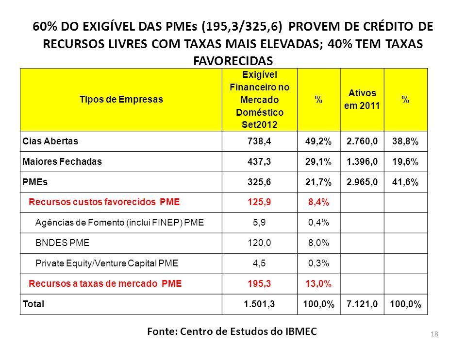 60% DO EXIGÍVEL DAS PMEs (195,3/325,6) PROVEM DE CRÉDITO DE RECURSOS LIVRES COM TAXAS MAIS ELEVADAS; 40% TEM TAXAS FAVORECIDAS