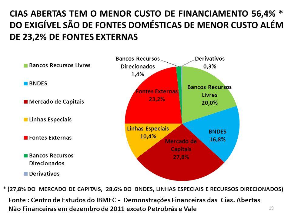 CIAS ABERTAS TEM O MENOR CUSTO DE FINANCIAMENTO 56,4%