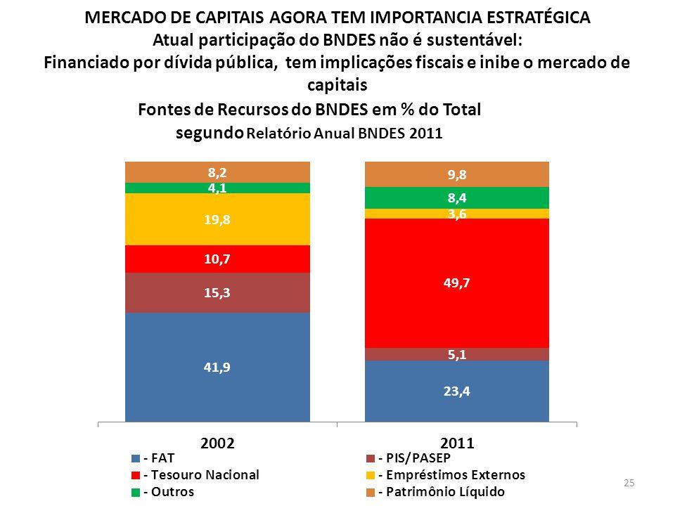 MERCADO DE CAPITAIS AGORA TEM IMPORTANCIA ESTRATÉGICA