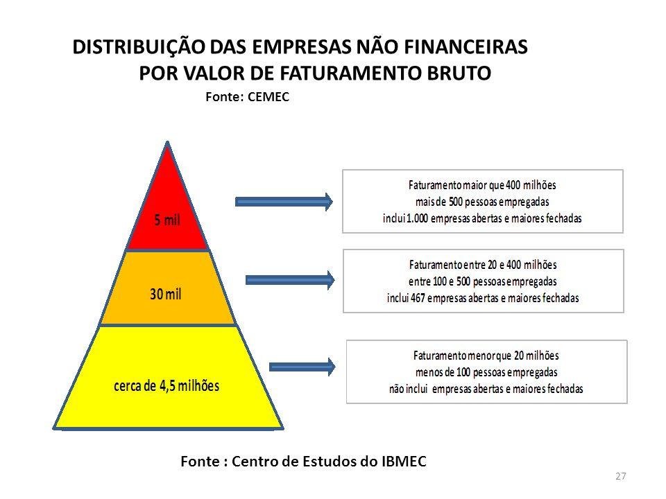 DISTRIBUIÇÃO DAS EMPRESAS NÃO FINANCEIRAS