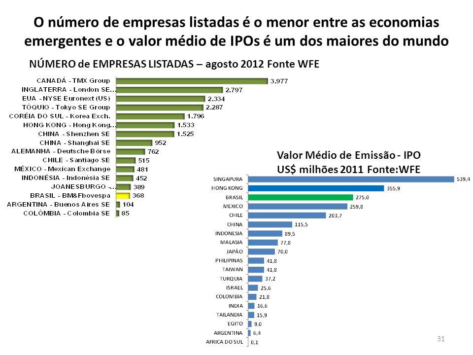 Valor Médio de Emissão - IPO