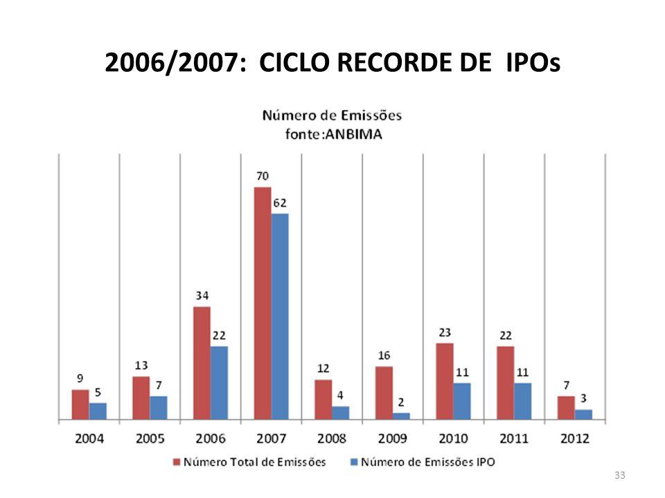 2006/2007: CICLO RECORDE DE IPOs